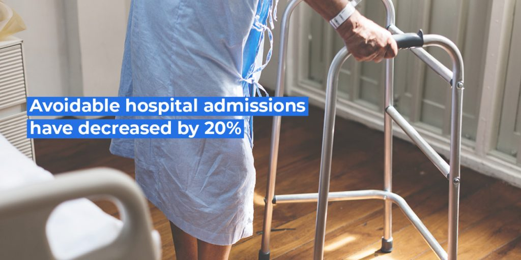 Avoidable hospital admissions have decreased by 20%